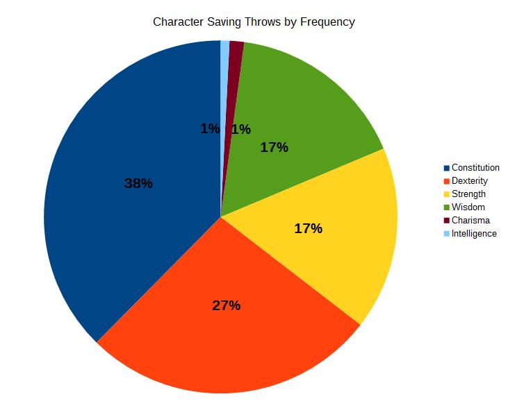 Chart 4a, PC Saving Throws