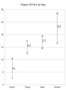 Chart 5b, Dragon HD by Age