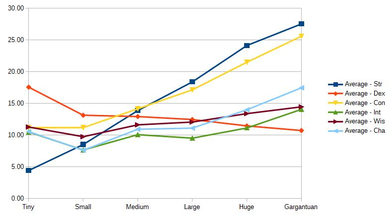 Chart 1b, Abilities by Size