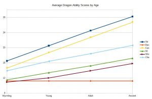 Chart 5a, Dragon Ability Scores by Age